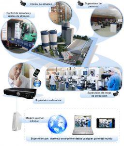 CCTV Herramienta de apoyo para la productividad